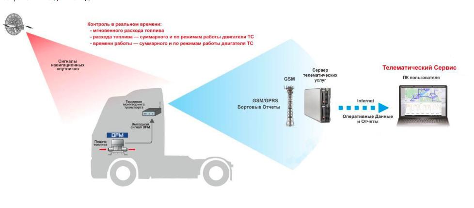 Принцип работы DFM расходомера с GPS мониторинге