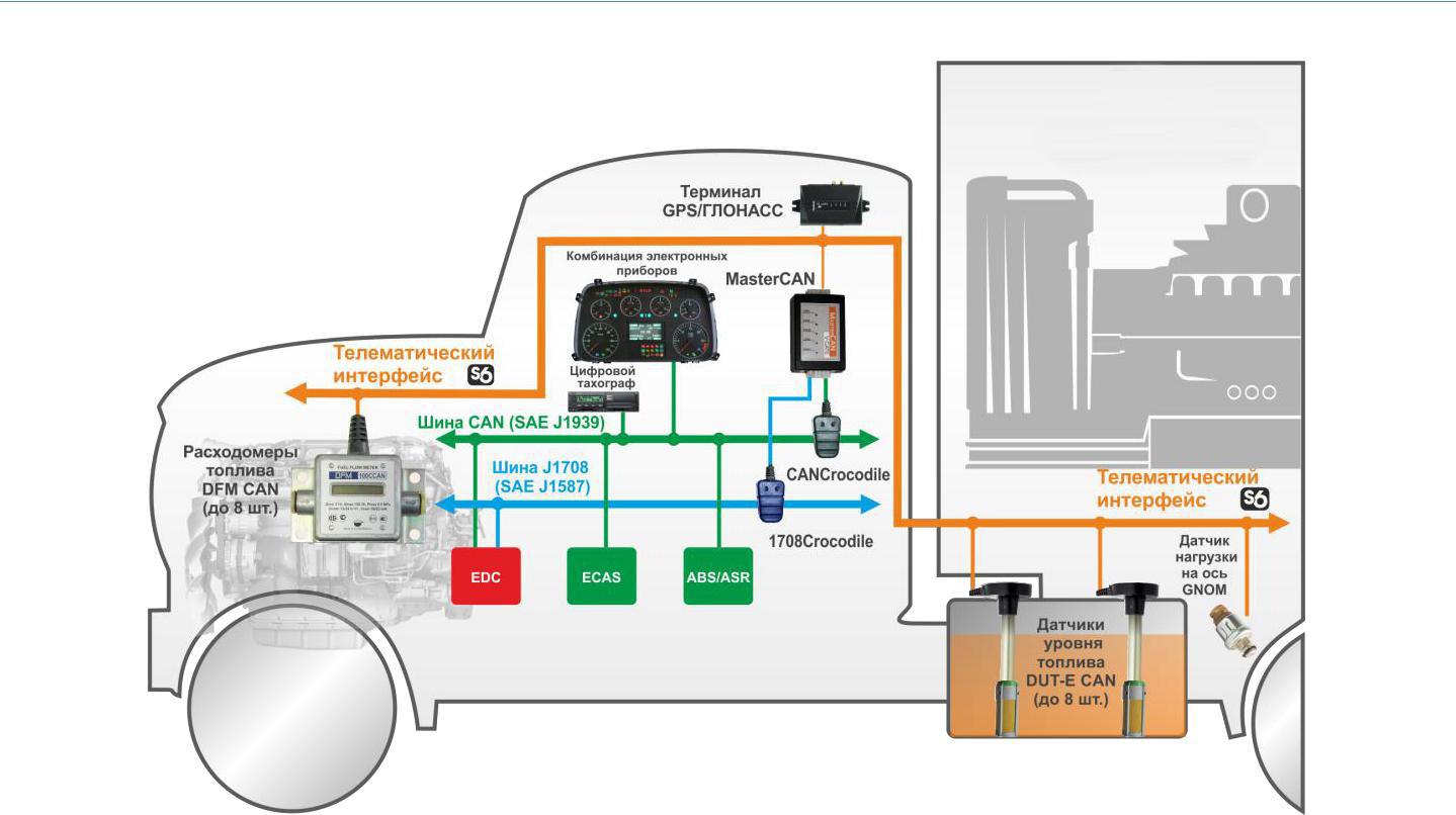 Принцип работы топливного счетчика DFM